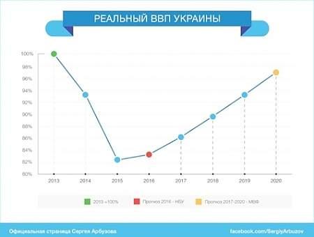 Украина не сможет догнать экономический уровень 2013 года даже в 2020-м — С.Арбузов