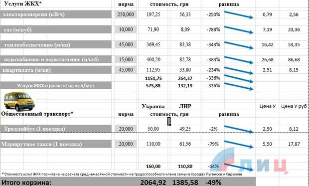 Потребительская корзина в ЛНР почти на 50% дешевле, чем на Украине — данные Госкомстатов