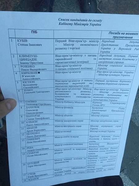Опубликован список претендентов на должности министров в правительстве В.Гройсмана 20:13 НАБУ закрыло производство по факту злоупотребления служебным положением главой Нацбанка