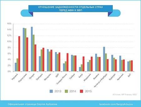 Украина стала наиболее зависимой от средств МВФ страной в мире — С.Арбузов 11:41 «Укргаздобыча» бьет рекорды по зарплате, а добыча падает