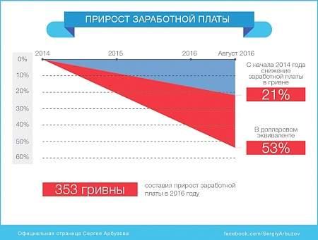 Зарплата украинца: минус 53% в долларах, минус 21% в гривне, но плюс 353 грн — С.Арбузов 16:54 В украинских продуктах питания действительно есть антибиотики — эксперт