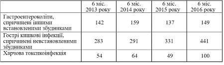 Харьковская инфекционная облбольница фиксирует рост случаев пищевых отравлений в два раза