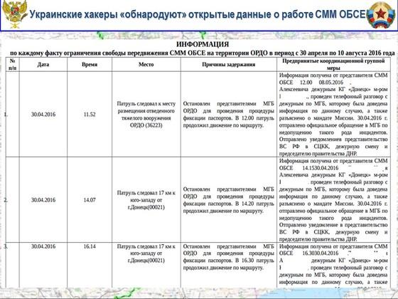 Украина нарушает собственный закон о защите персональных данных – Народная милиция